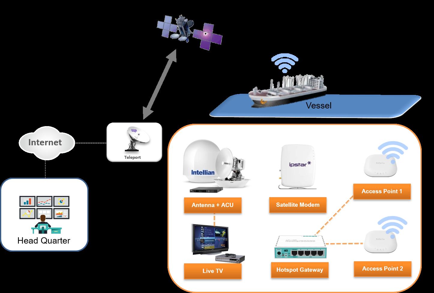 SATELLITE VSAT & INTERNET - Ship Expert Technology